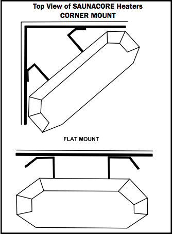 saunacore rear mount on wall or corner mounting applications